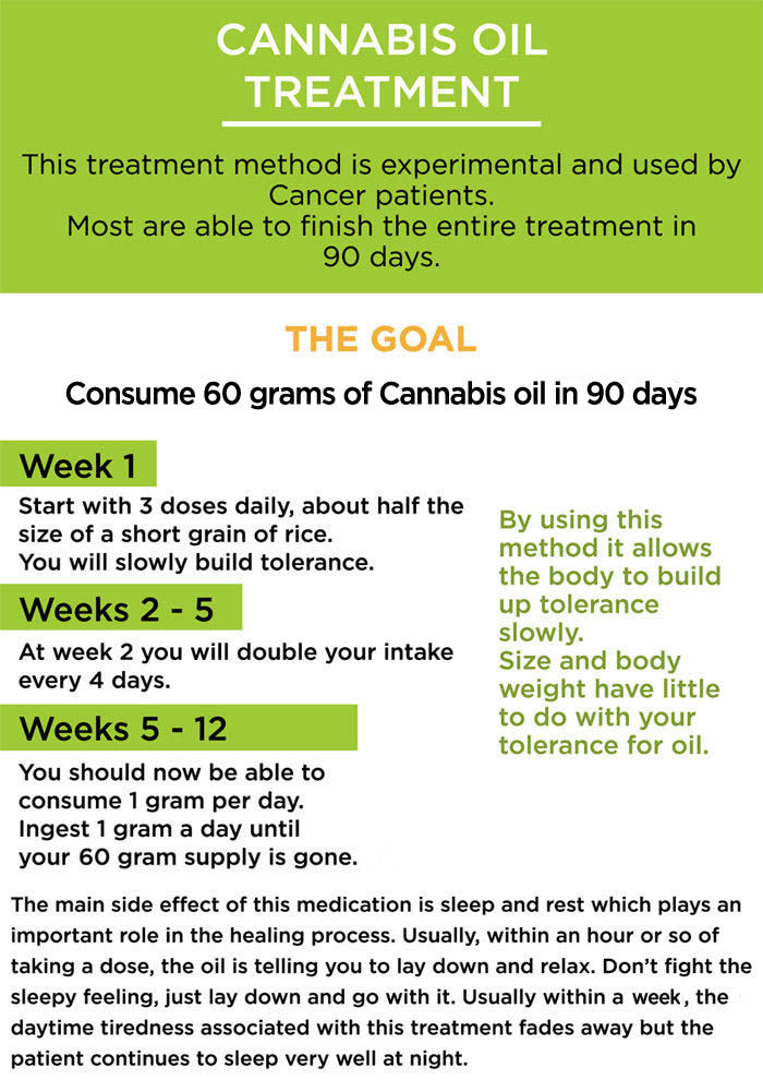 Rick Simpson RSO Cannabis Oil and the 90 Day Cancer Cure.